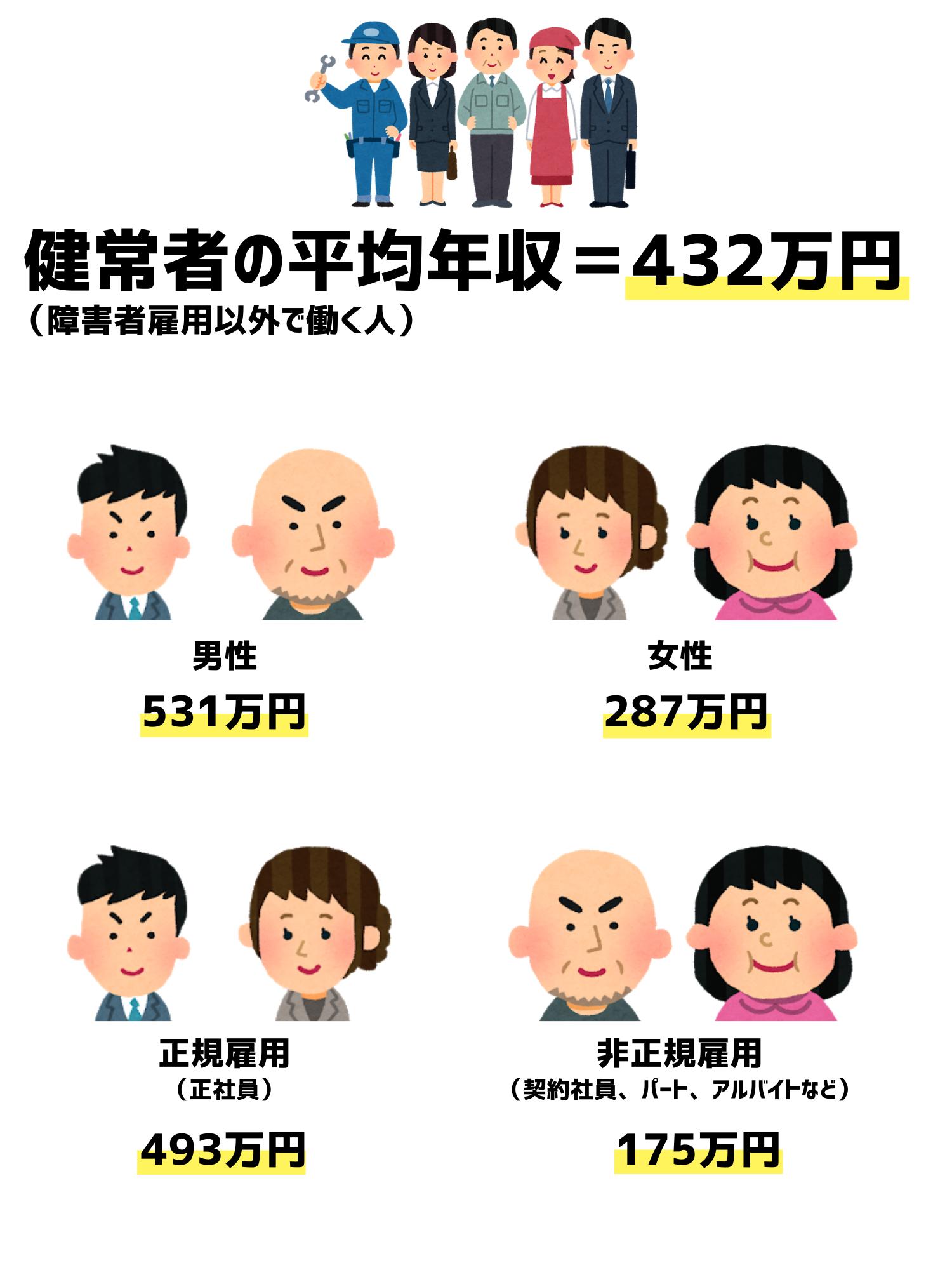 健常者の平均年収
