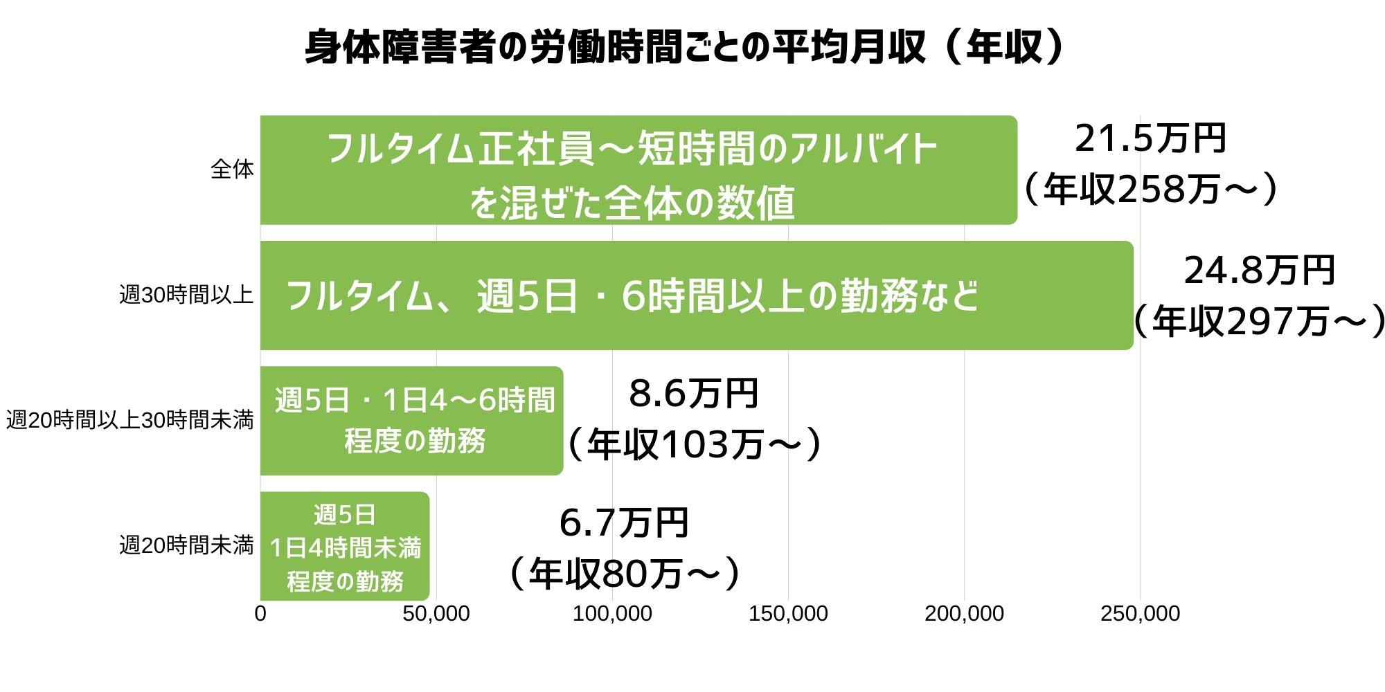 身体障害者の労働時間ごとの平均月収(年収)