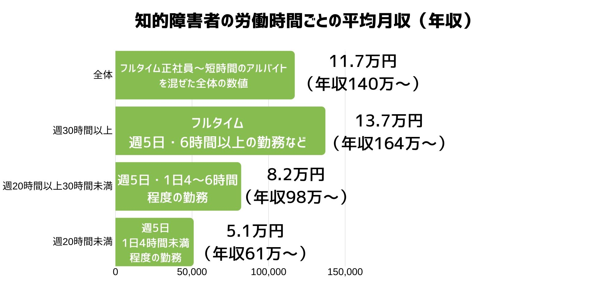 知的障害者の労働時間ごとの平均月収(年収)