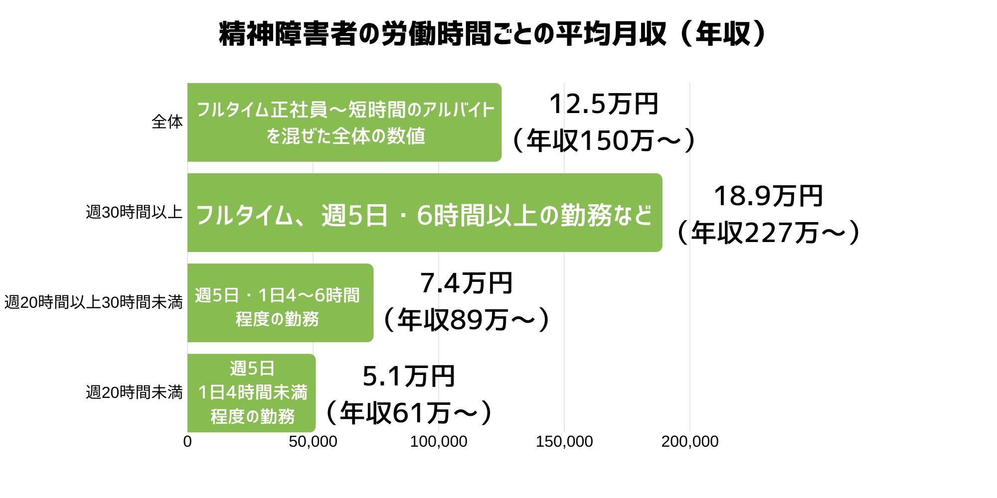 精神障害者の労働時間ごとの平均月収(年収)