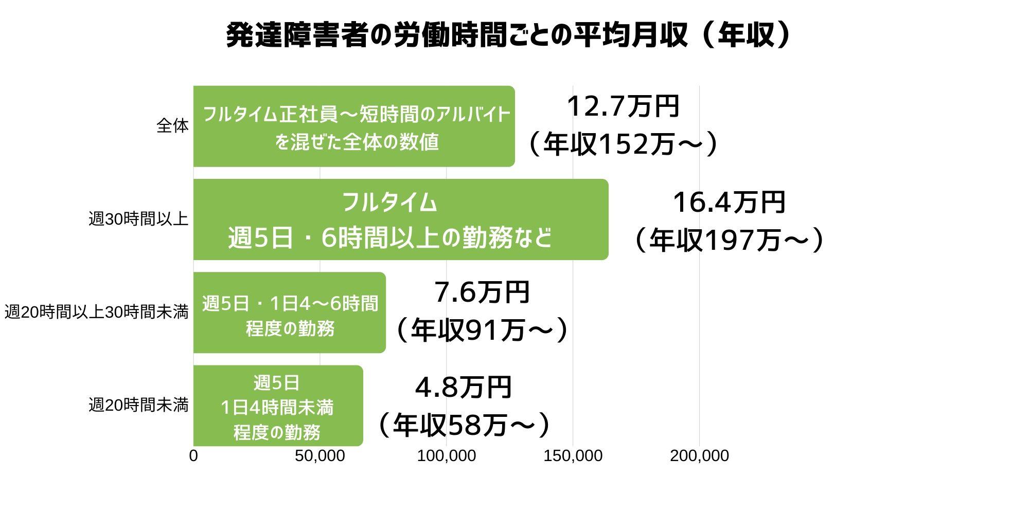 発達障害者の労働時間ごとの平均月収(年収)